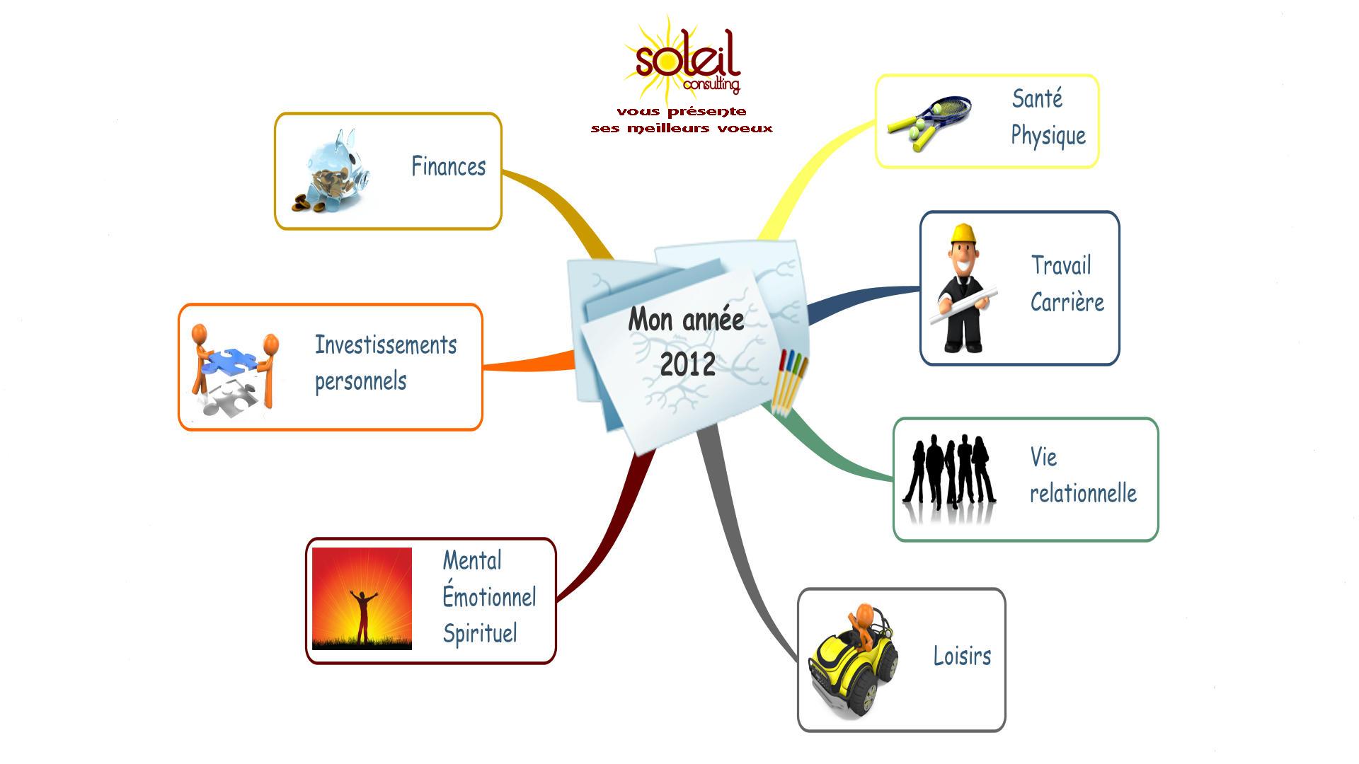 Mes objectifs 2012