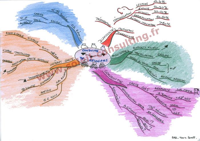 Carte heuristique réunion